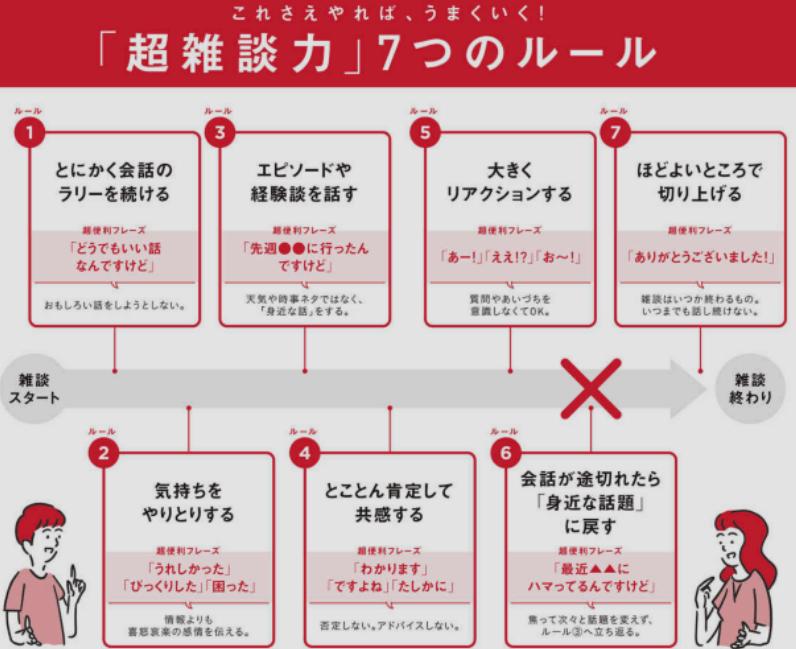 超雑談力7つのルール
