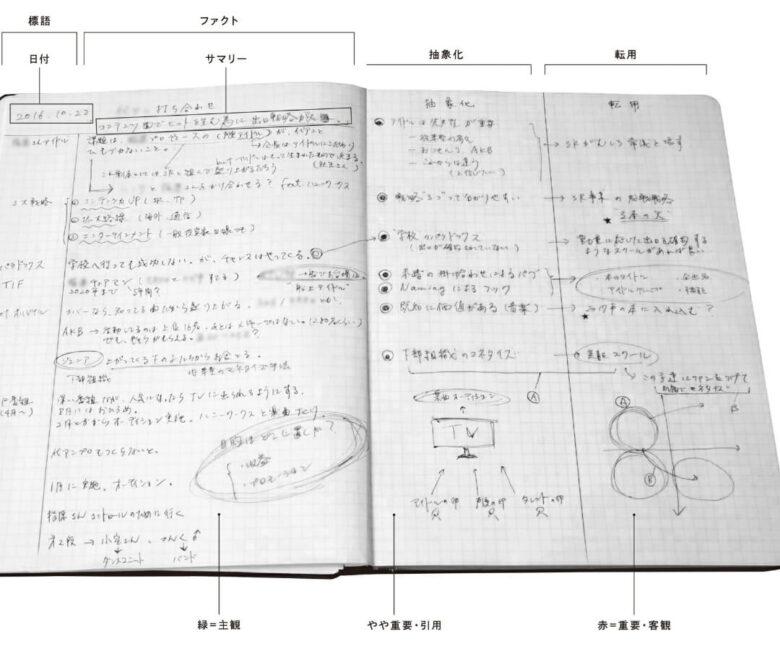 メモの魔力 ノート
